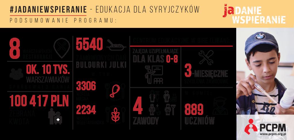 Infografika Jadaniewspieranie